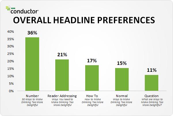effectiveness of headlines